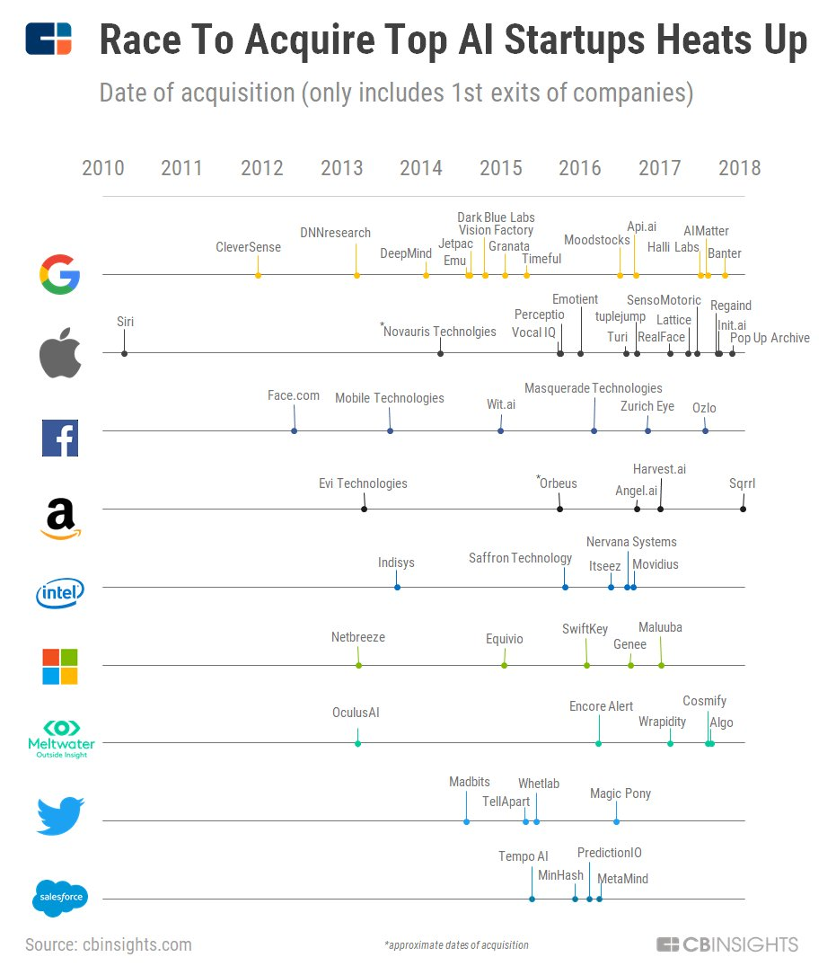 Silicon Valley companies are undermining the impact of artificial intelligence https://t.co/TwPPHPE5KC https://t.co/SdhvCnw5Sn