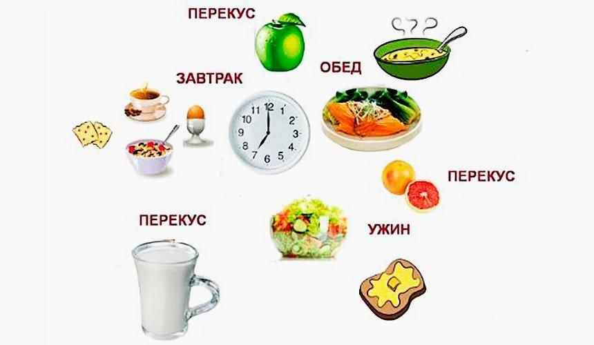 Чтобы Похудеть Надо Кушать. Питание для похудения. Что, как и когда есть, чтобы похудеть?