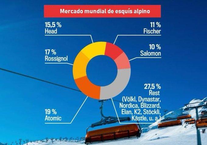 Wolfgang Mayrhofer lleva a @atomic al puesto nº1 mundial en venta de esquís de alpino gracias a una serie de decisiones tomadas desde que entró en la empresa. Más en: ▶️ https://t.co/pLvlcCde9M @amer_sports @atomic