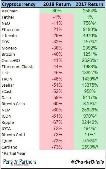 top cryptocurrency communities