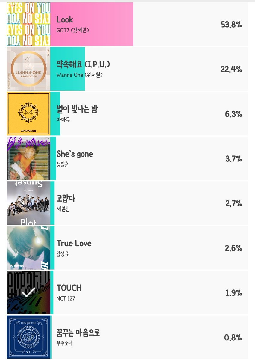 NCT 127 - TOUCH 현재 1.9%로 7위입니다💚 오늘 투표 아직...