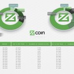 Image for the Tweet beginning: Learn more about Zcoin ($XZC)