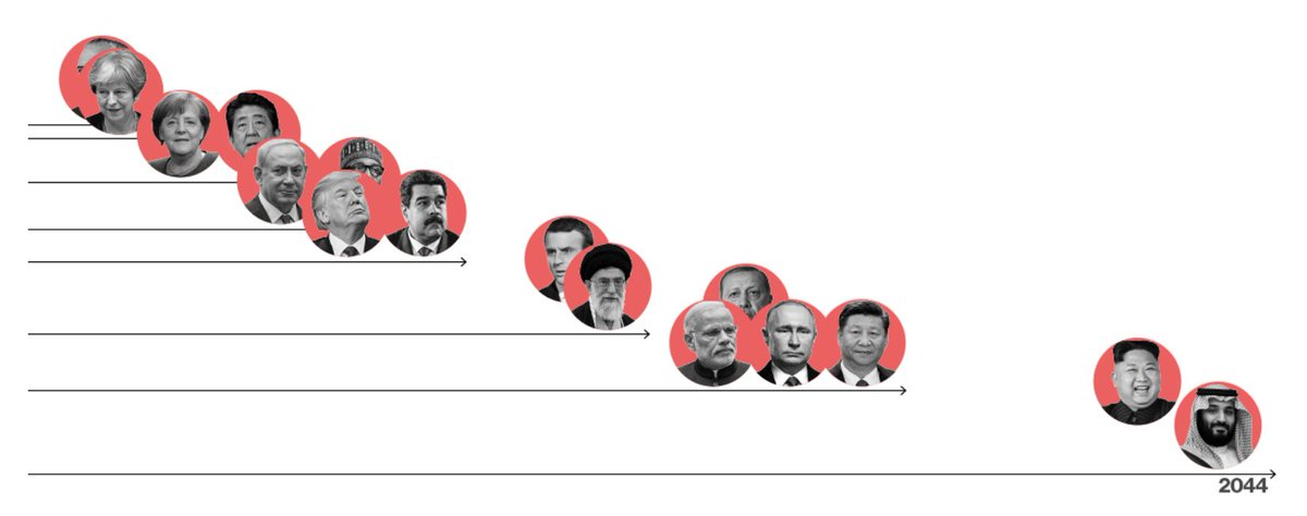 How long will the world's most powerful leaders last? https://t.co/QVeh87TVHz via @bensills23 @andretartar #tictocnews