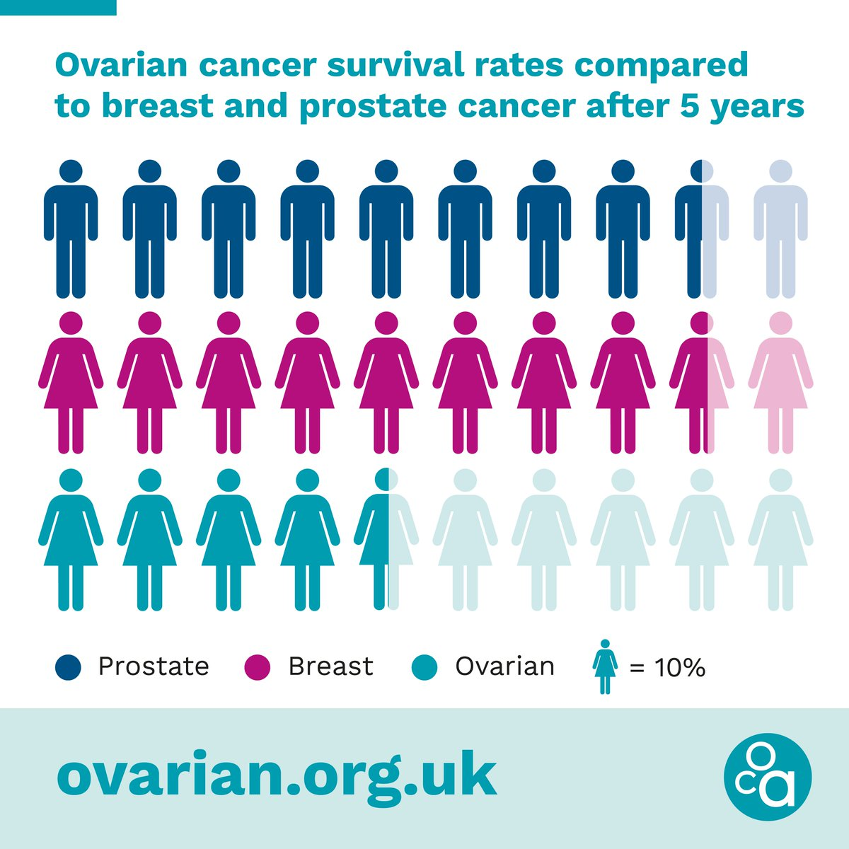 Ovarian Cancer Action On Twitter Only 46 Of Women Diagnosed With Ovarian Cancer In England And Wales Survive Their Disease For Five Years Or More This Is Compared With 85 Of Men