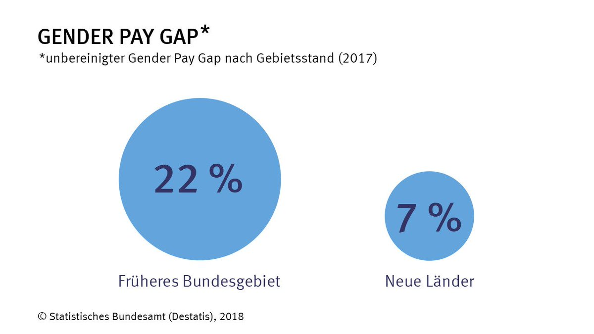 Der unbereinigte #GenderPayGap in Deutschland insgesamt lag im Jahr 2017 bei 21 %, der bereinigte im Jahr 2014 bei 6 %. https://t.co/T4x4sO8lSR #EqualPayDay