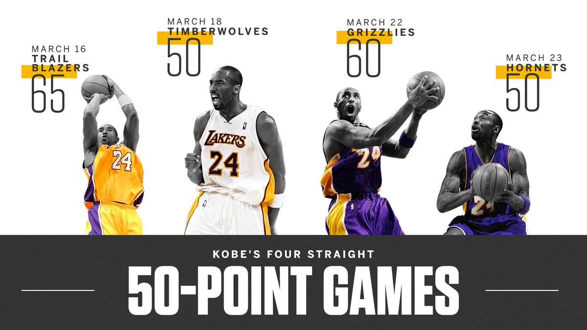On this date in 2007, @kobebryant joined Wilt Chamberlain as the only other member of the four straight 50-point game club.