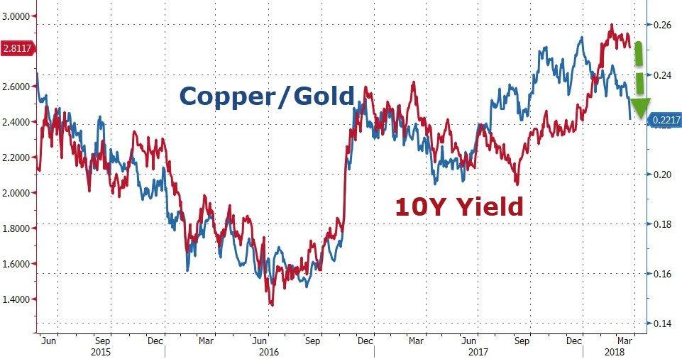 Risultati immagini per zero hedge cooper gold gundlach