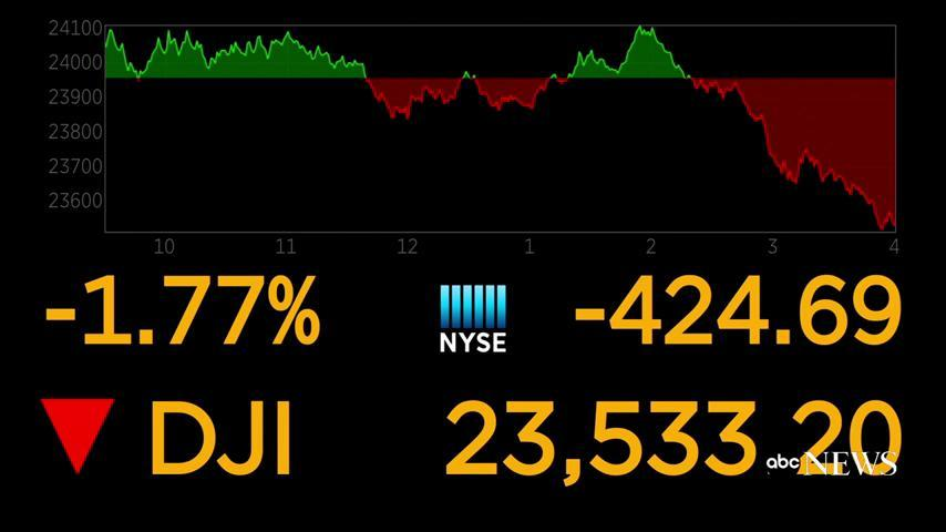 JUST IN: Dow Jones drops another 425 points on Friday, extending weekly drop to 1,400. https://t.co/glM7nrmMT3