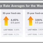 After last week's first rate drop of the year, mortgage rates showed little change this week—a welcome sign for the week's kickoff to the spring home shopping season. https://t.co/FlNwYVGUfI