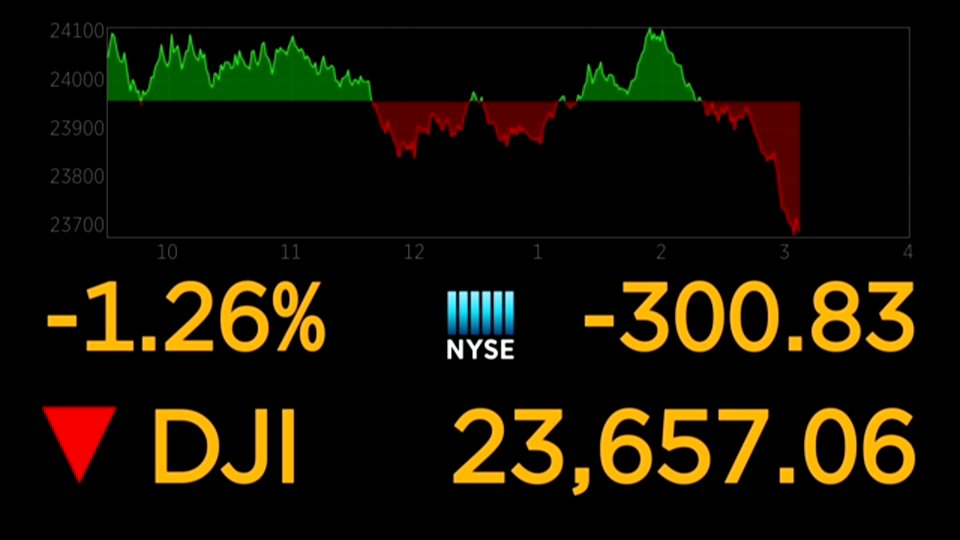 BREAKING: Dow extends drop, falls more than 300 points https://t.co/stEugzm2gS