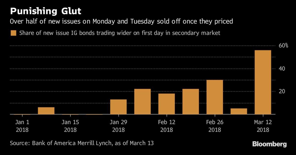 Hangover Grips U.S. Corporate Bond Market After Investors' Binge https://t.co/JD0mcrhGwL ht @lisaabramowicz1