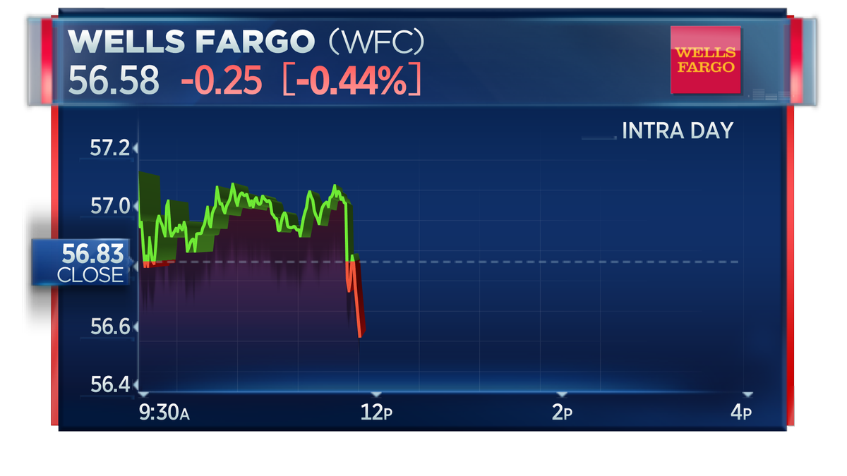 NEW: Justice Dept. widening Wells Fargo probe to wealth management unit, FBI agents have interviewed Wells Fargo wealth management employees - Dow Jones  Wells Fargo shares falling to session low after report.   https://t.co/jn8limUSe7