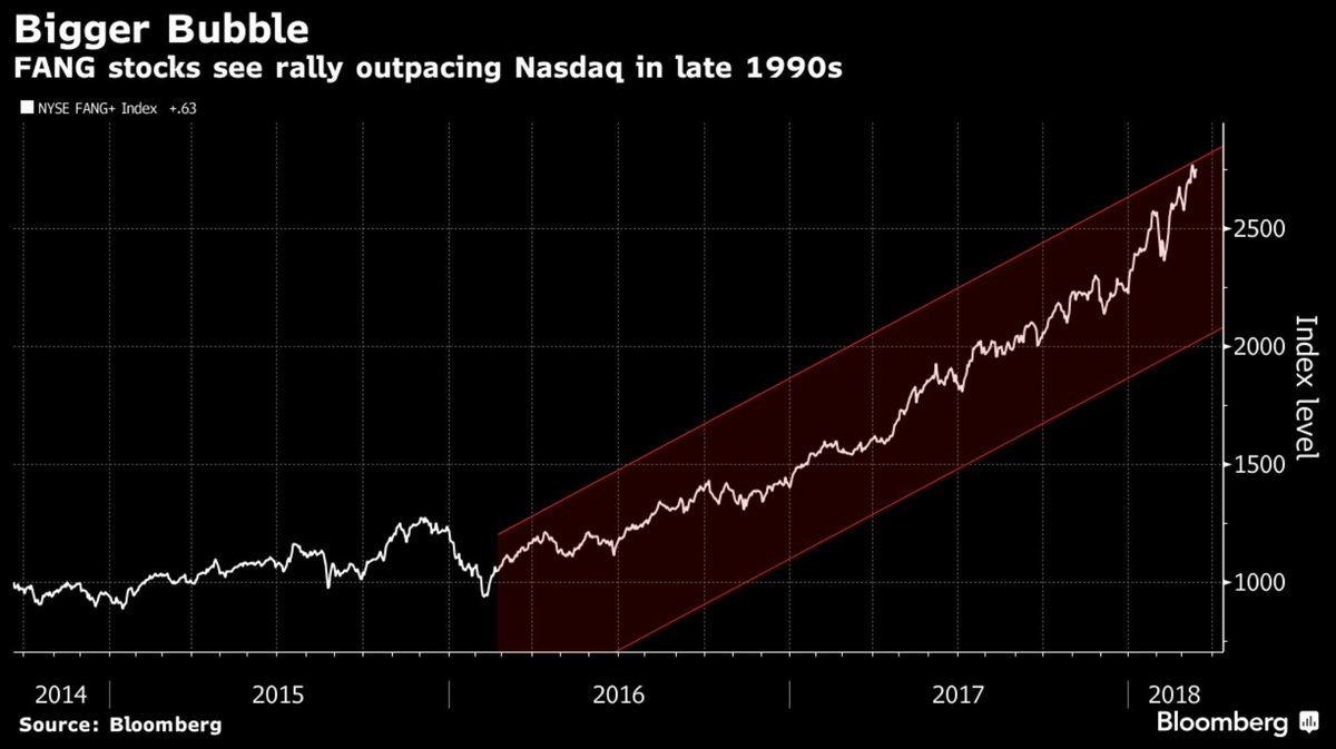 FANG Rally Is Outpacing the Heyday of the Tech Frenzy https://t.co/Nix1FAJJu4