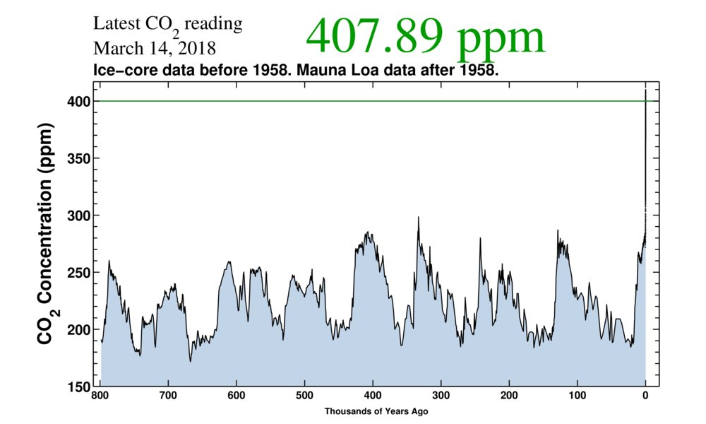 Here's global CO2 for the past 800,000 years (measured via ancient air trapped in bubbles in Antarctic ice cores)—before modern humans evolved. Again, the sharp upward spike at the end is industrial civilization. What we are doing is unlike anything humanity has ever seen before.