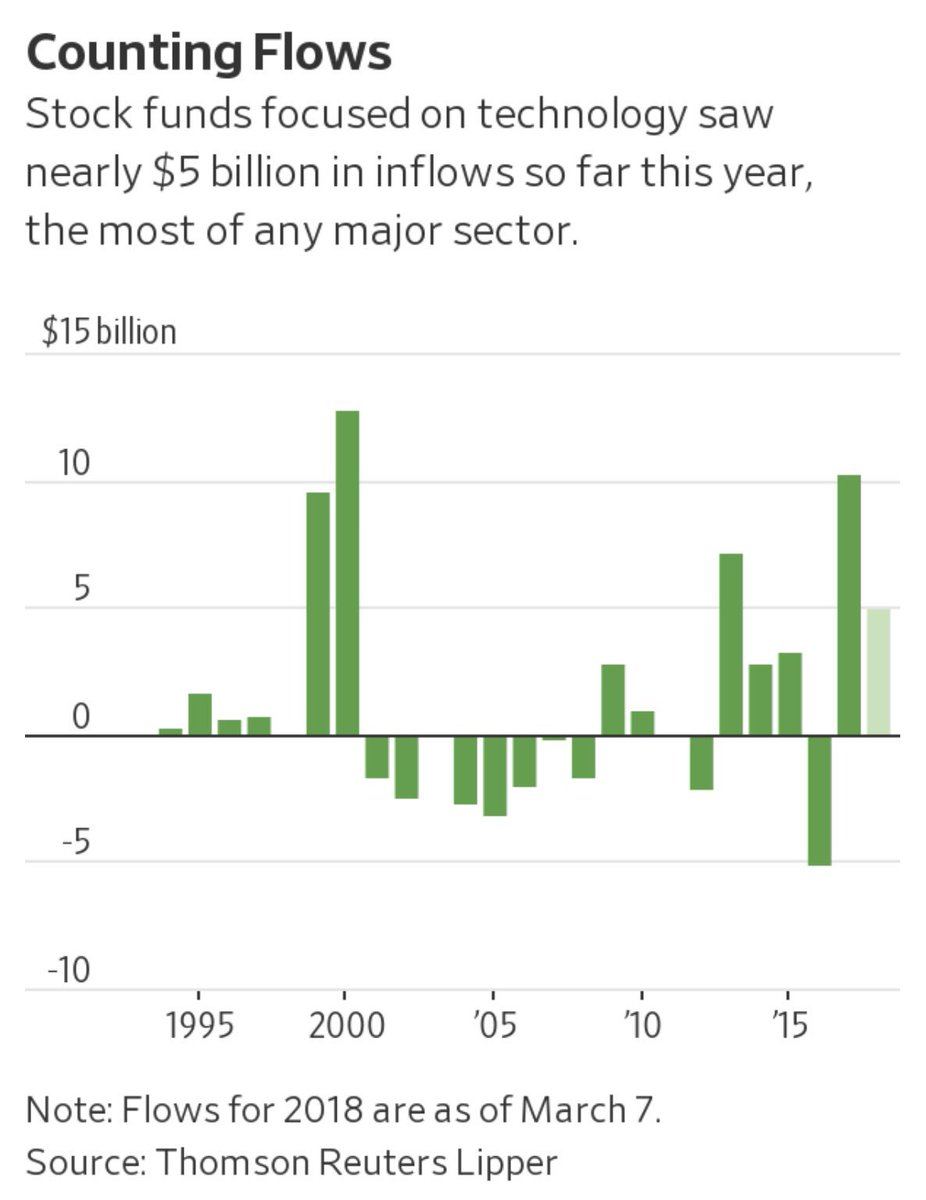 In January alone, tech funds received $3.9 billion in inflows, the most in a single month for such funds since March 2000—the peak of the dot-com bubble. https://t.co/TPSinNz0VQ
