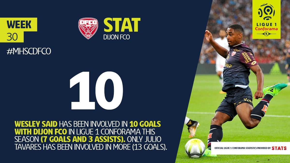 .@Westar974 has been cutting the mustard for @DFCO_Officiel in #Ligue1Conforama this season! #MHSCDFCO