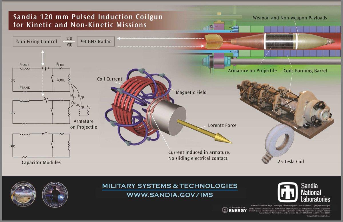 Casillic On Twitter Navy Em Railgun Hyper Velocity Projectile Coil Gun Schematics Diagram Of The Sandia