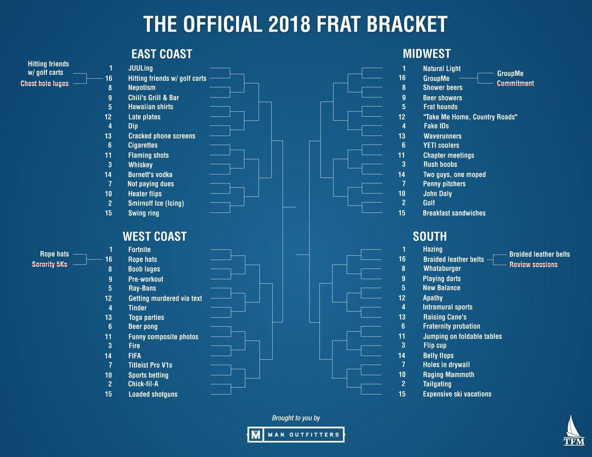 The Official 2018 Frat Bracket: Round Of 64 >> https://t.co/khfxkreOTC
