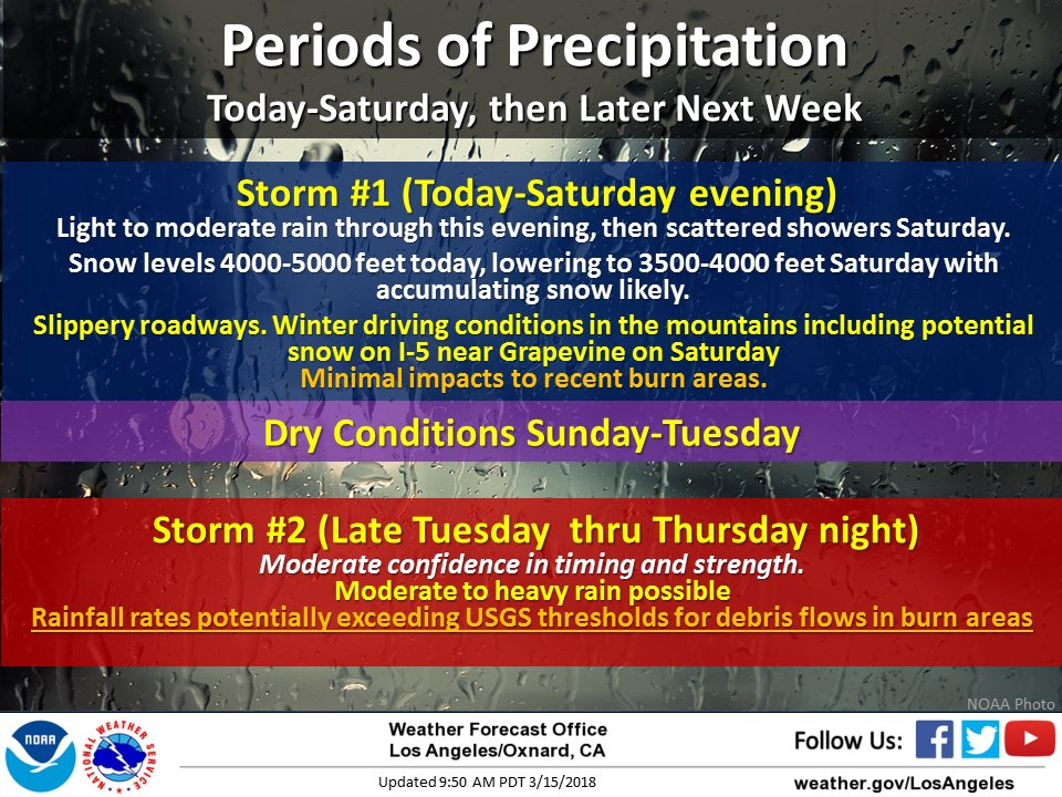 Light-moderate rain through this evening, with scattered showers lingering into Sat. Possible stronger storm middle of next week with moderate/heavy rain potentially bringing threat of debris flows to recent burn areas. #CAstorm #cawx #LArain #Montecito