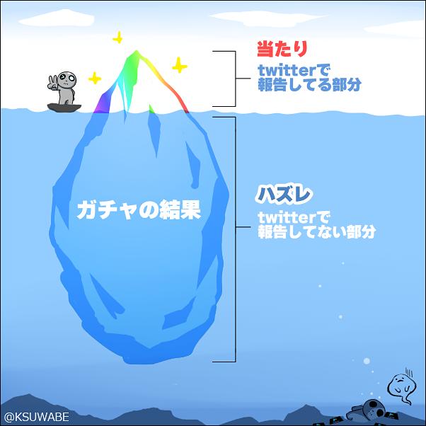 Twitterだと「引けた」報告ばかり見るのはなぜ?「ガチャの氷山」を表したイラストに納得する人&異論を唱える人