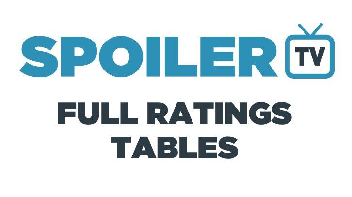 Full TV Ratings Tables 2017/18 *Updated 17th March 2018*  spoilertv.com/2017/09/full-t…