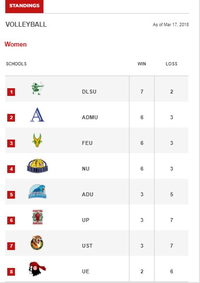 LOOK! Updated #UAAPSeason80Volleyball women's standings as of 3/17/2018 📊