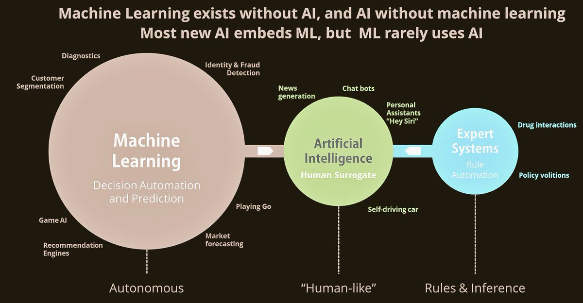 @adamsconsulting @alxprce @ThadOfSphere @evankirstel @Fisher85M re: Relationship Between #MachineLearning & #AI (Its a tongue twister!) #BigData #IoT  > The tangled web (and beyond) we weave, Diana! While it will take more effort, our pursuits for #DigitalTransformation will require and create more innovation bridges.