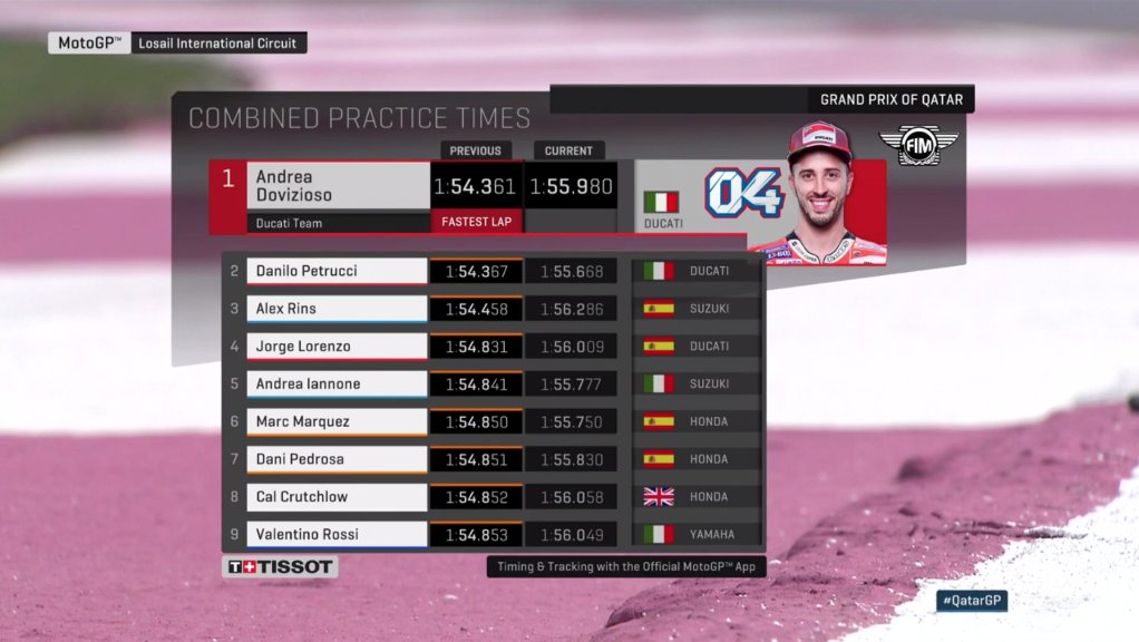 @AndreaDovizioso Here's the times ahead of FP4 including the top 10 who all head straight into Q2!  The rest will battle it out for the final two spots during Q1! ✊ https://t.co/3du