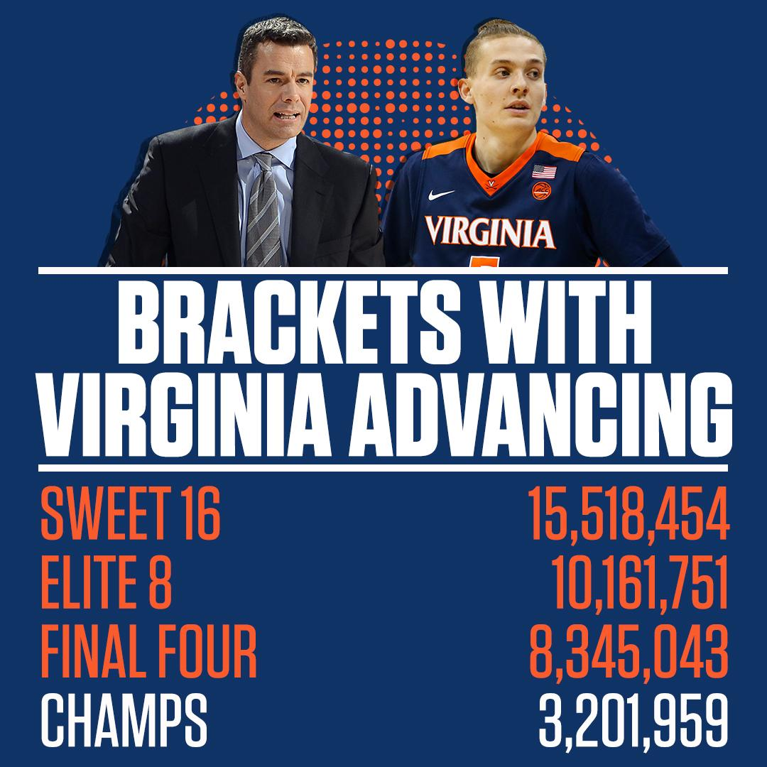 More people picked Virginia to win it all in ESPNs Tournament Challenge than any other team.  Oops.