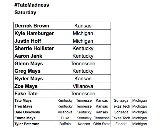 Updated Saturday #TateMadness with a couple more losers' picks.