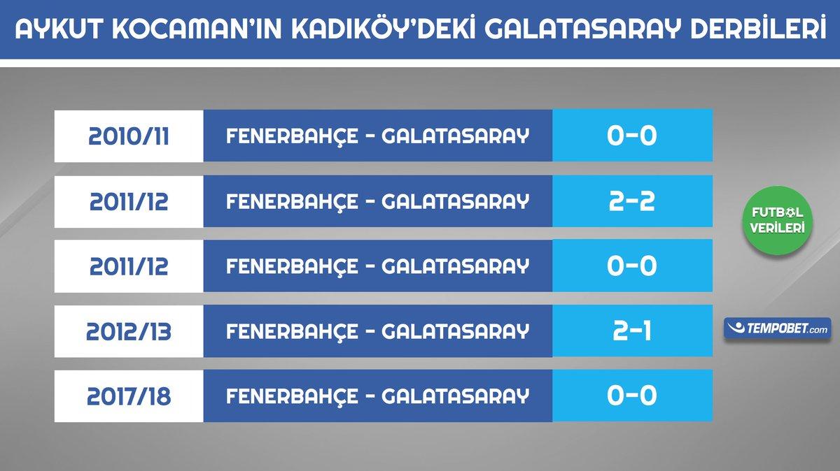 Aykut Kocaman'lı Fenerbahçe Kadıköy'de ç...
