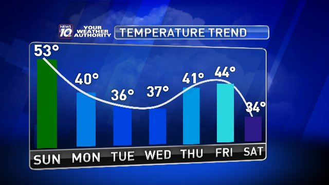 It was beautiful today and tomorrow will be just as nice plus warmer!  However, as the temperature trend shows we are in for a cool down next week just in time for the official start of spring on Tuesday. I have the full forecast coming up.