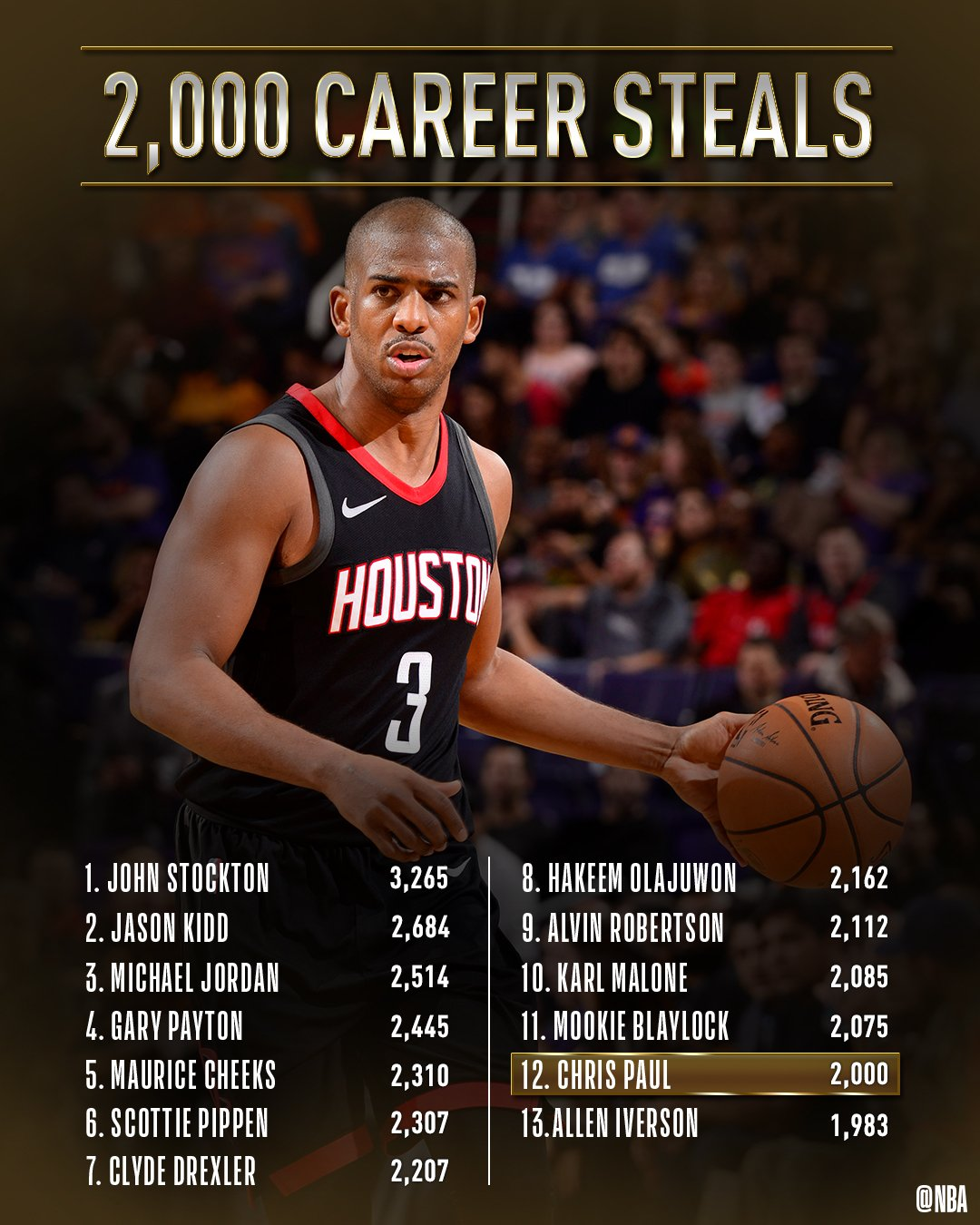 Congrats to @CP3 of the @HoustonRockets for surpassing 2,000 career STEALS!   #Rockets #ThisIsWhyWePlay https://t.co/VWJlYoY1gV