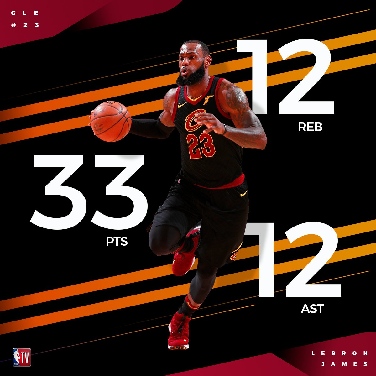 .@KingJames racks in his 15th triple-double of the season! 👑