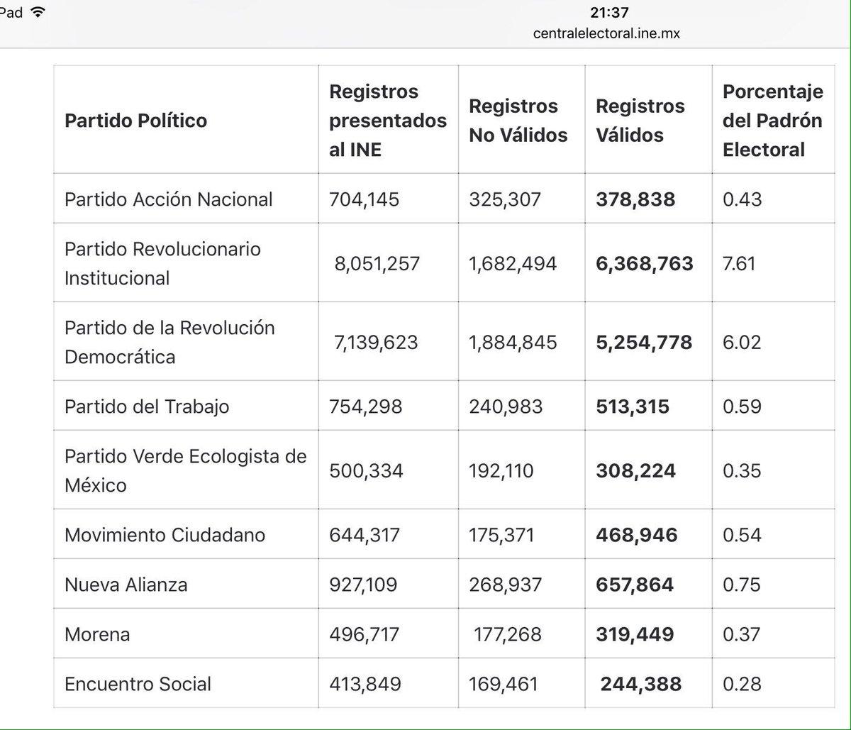 Sí, muy feo eso de inflar números y mandar registros inválidos al @INEMexico. Muy feo. https://t.co/Srq50mwbvc
