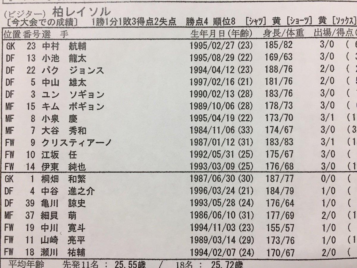 ガンバ大阪 メンバー