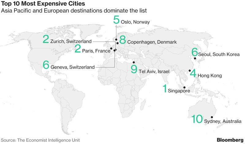世界のコスト高都市、東京がトップ10から姿消す-シンガポール1位https://t.co/a811vDPDVK