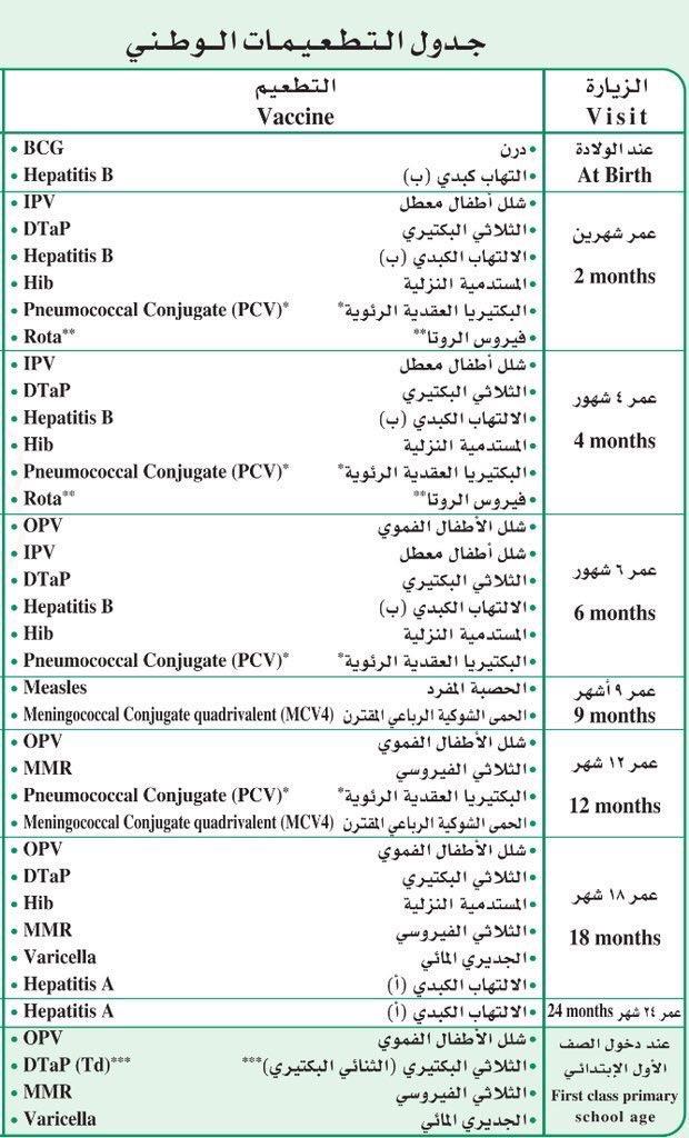 جدول تطعيمات وزارة الصحة