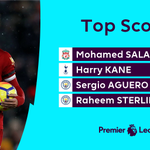 Now the outright leader...@22mosalah ⚽️
