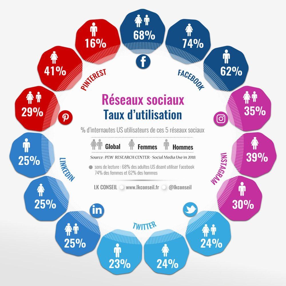 #Infographie/#socialmedia : Utilisation des #reseauxsociaux : le poids des femmes & des hommes en 2018 ! via @LKConseil