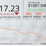 Image for the Tweet beginning: #Ethereum Price: USD $517.23 $ETH