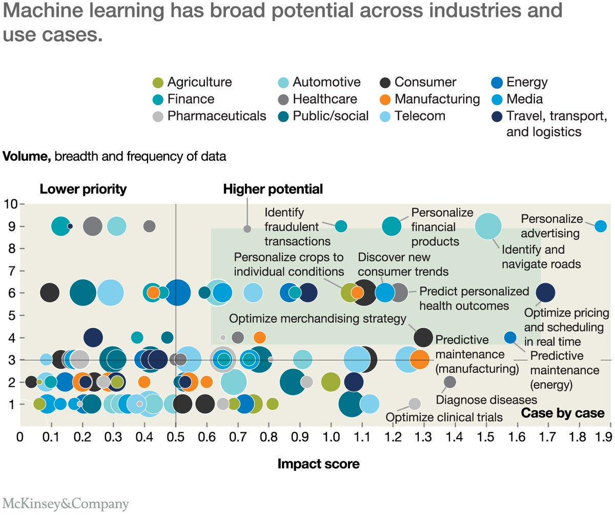 McKinsey: What's now and next in analytics & AI #AI #MachineLearning #DeepLearning #BigData #Fintech #Insurtech #Marketing #DataScience #ML #DL #Robotics #HealthTech #martech #tech  https://t.co/63DFIBQ9FL