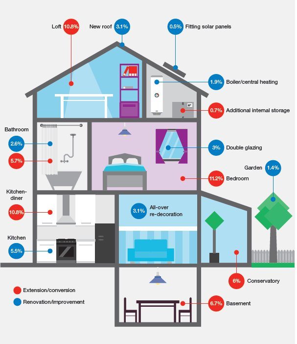 How much will different renovations add to the value of an average home? https://t.co/52nNmWXEYa https://t.co/wDWiW3gHBJ