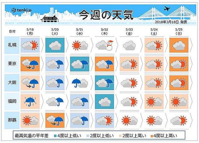 【風邪に注意】今週の中頃、関東甲信で 「なごり雪」も https://t.co/1dAPSdaGsq  20・21日は全国的に最高気温が大幅に低くなります。特に21日はこの時期としては強い寒気が流れ込み、内陸では雪になる所がありそうです。
