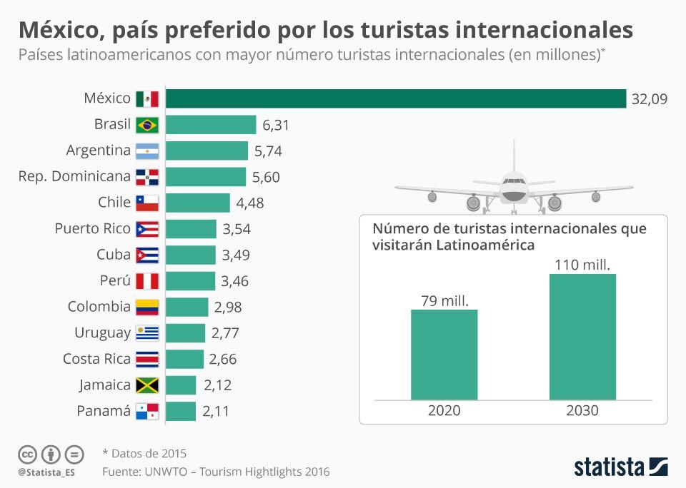 #ElDato México líder en el turismo de AL...