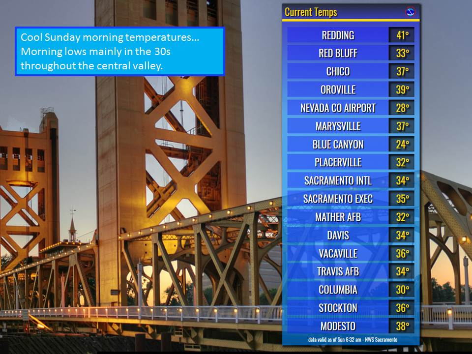 Chilly lows this Sunday morning. Most valley temperatures in the 30s. #cawx