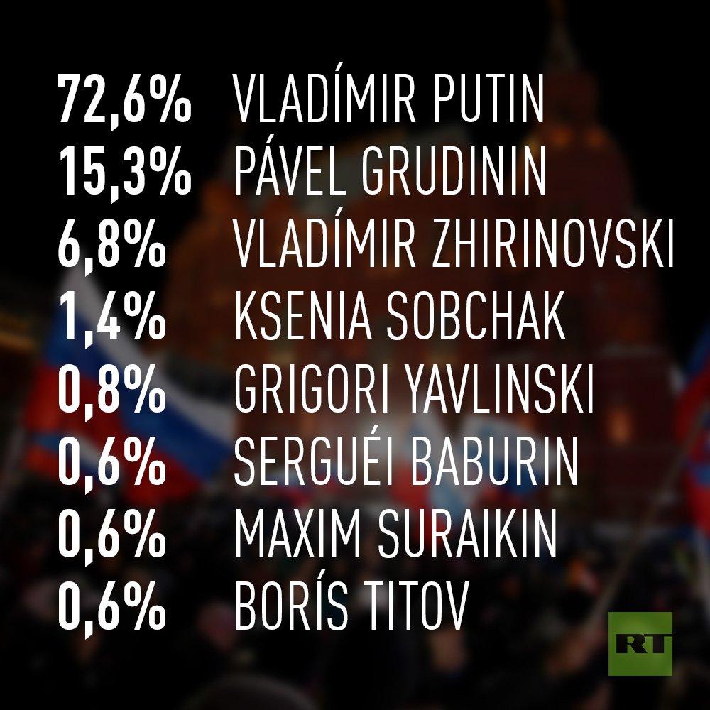 ACTUALIZACIÓN: Con el 25% del voto escrutado estos son los resultados preliminares de los ocho candidatos a las elecciones presidencialehttps://t.co/9in0izlSzds #RusiaDecide