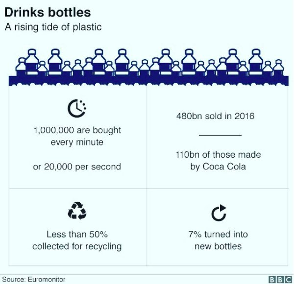 Everyday is #GlobalRecyclingDay, but it's going to take more than recycling to #BreakFreeFromPlastic. It's time for corporations to reduce and phase out their single-use plastics!