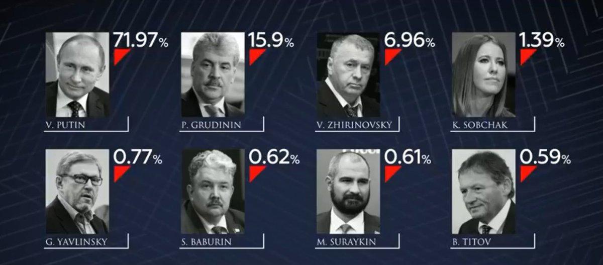 Curioso como a Militância não fala que falta diversidade na eleição na Rússia.