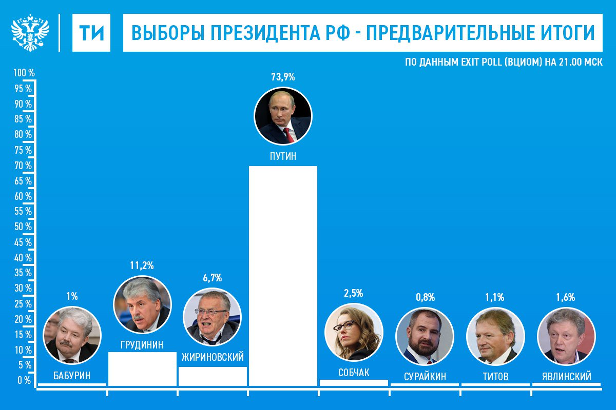 Результаты выборов президента России 2018 по регионам ...